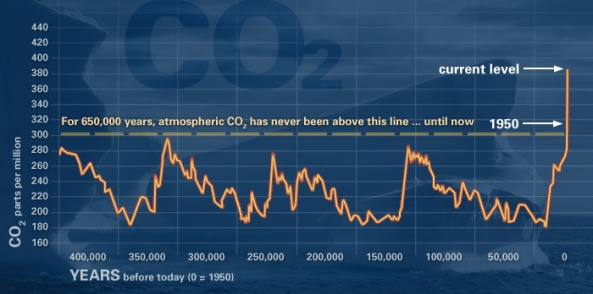 Climate Change: An Undeniable truth!