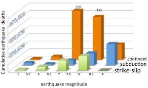 Most cumulative deaths are from continental earthquakes between magnitudes 6.5-8. Source: Roger Bilham