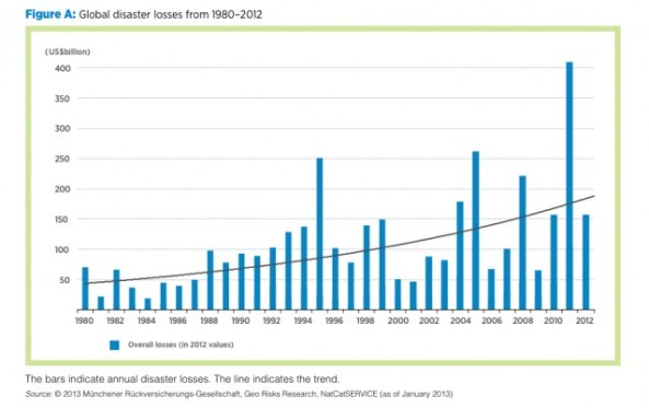Annual Disaster Losses
