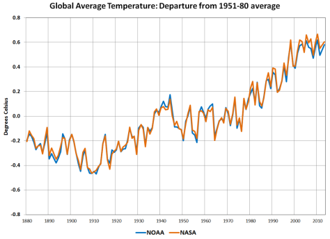Plot of the global average temperature anomaly showing the observed long term warming trend. Courtesy of NASA.