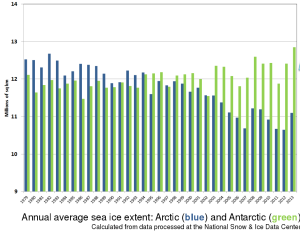 Annual average Arctic and Antarctic sea ice extents. Dramatic loss is observed in the Arctic while the Antarctic has remained relatively stable.  Image: NASA