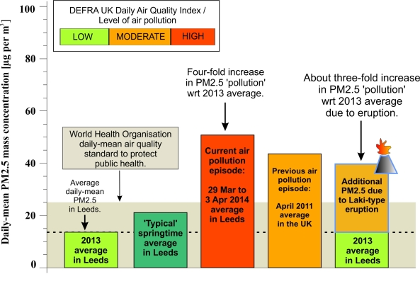 Average daily-mean particulate matter mass concentrations (PM2.5) measured in Leeds. The chart has been put together using daily-mean measurements published by DEFRA with the average calculated over the period given in each bar. Volcanic air pollution data are from Schmidt et al. (2011) with the average change in PM2.5 calculated for the north of England based on the first three months of a Laki-type eruption. On a daily basis the amount of volcanic air pollution will vary as a result of wind direction and eruption activity.