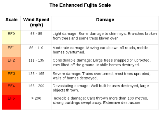 The Enhanced Fujita Scale for tornadoes