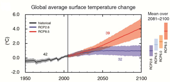 The IPCC projected temperature increase for the next century.