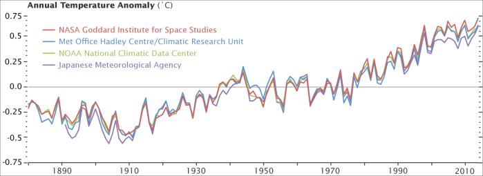 annual_temperature_anomalies_2014