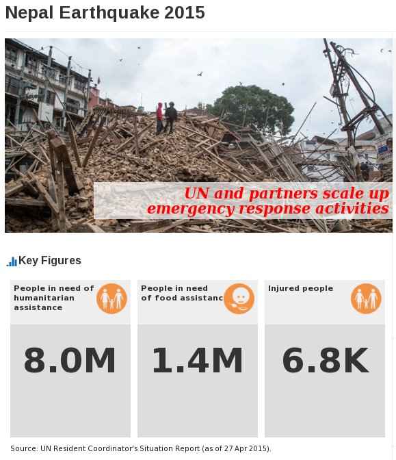 Key numbers in need of aid. Source: UN OCHA